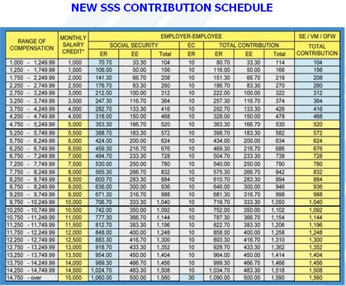 New SSS Contribution Schedule Table